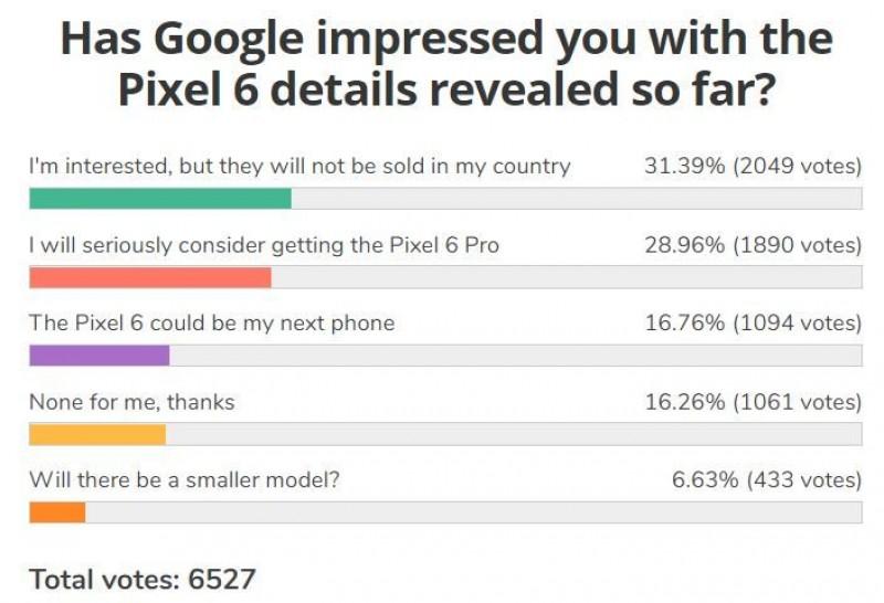 주간 투표 결과: Google Pixel 6은 긍정적인 반응을 얻었지만 제한된 가용성이 문제입니다.